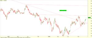 Giao dịch Pin par với cổ phiếu VSC